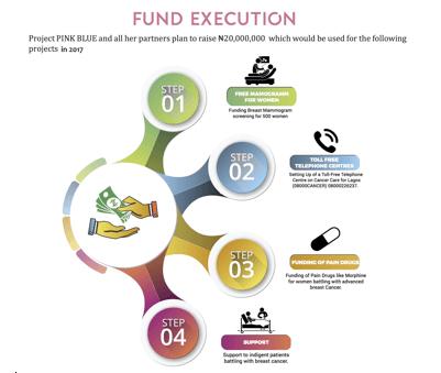 fund execution